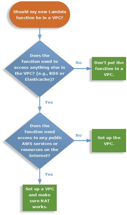 AWS Lambda VPC decision tree